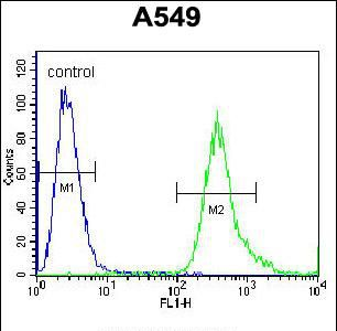 SLC25A6 Antibody (PA5-35113) in Flow Cytometry