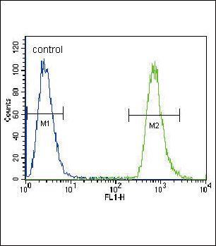 NEU2 Antibody (PA5-35114) in Flow Cytometry