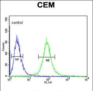 CD46 Antibody (PA5-35311) in Flow Cytometry