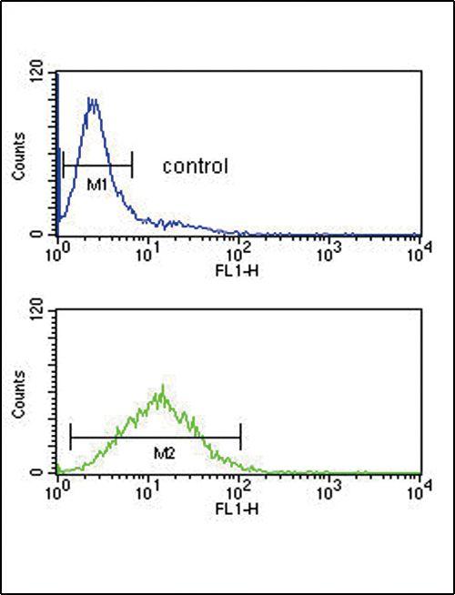 TPT1 Antibody (PA5-35332) in Flow Cytometry