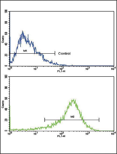 PIGR Antibody (PA5-35340) in Flow Cytometry