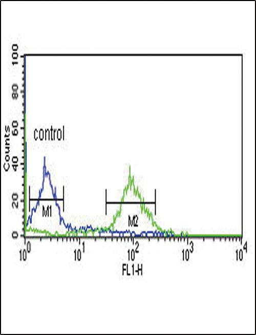DCI Antibody (PA5-35362) in Flow Cytometry