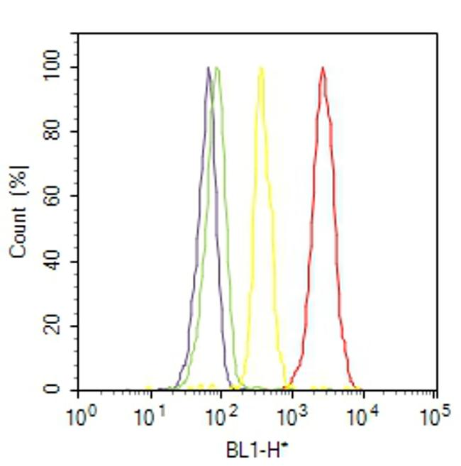 Tau Antibody (PA5-16380) in Flow Cytometry