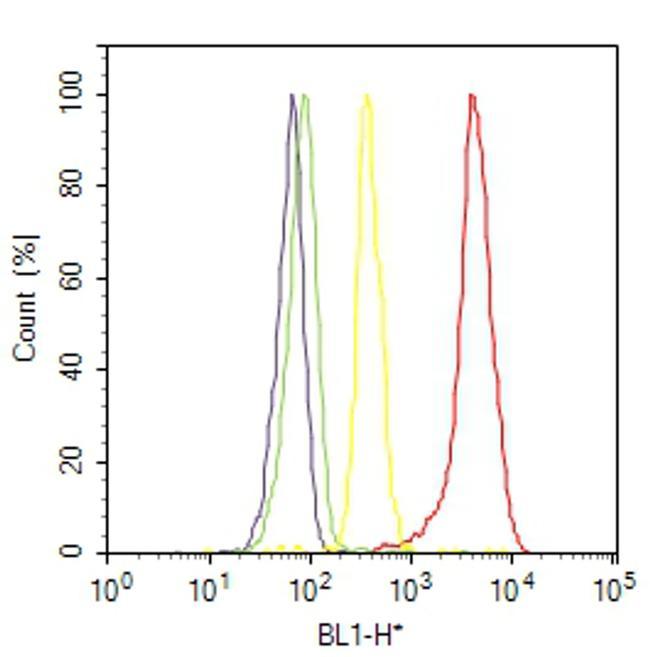 Pan-cadherin Antibody (PA5-16766) in Flow Cytometry