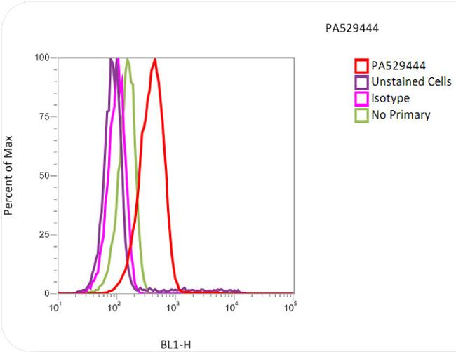 alpha Tubulin Antibody (PA5-29444) in Flow Cytometry