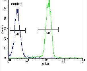 PARP Antibody (PA5-13386) in Flow Cytometry