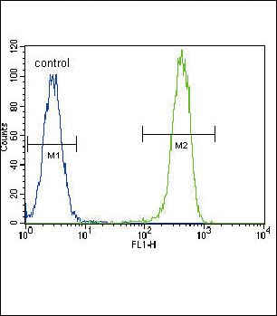 PCNA Antibody (PA5-12449) in Flow Cytometry