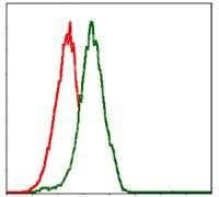 PIK3CA Antibody (MA5-17149) in Flow Cytometry