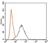 PIK3R1 Antibody (MA5-17150) in Flow Cytometry