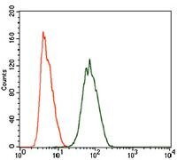PIWIL4 Antibody (MA5-17151) in Flow Cytometry