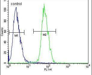 PLA2 Antibody (PA5-24805) in Flow Cytometry