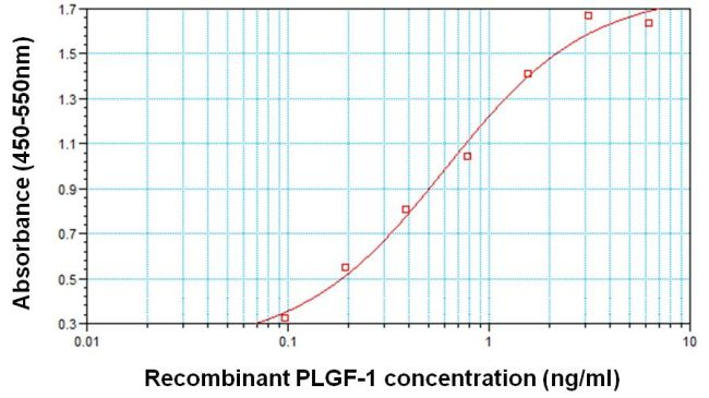 PGF Antibody (MA1-188) in ELISA