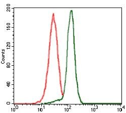 PPM1A Antibody (MA5-17154) in Flow Cytometry