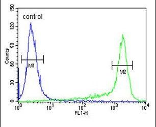 PRDX6 Antibody (PA5-24632) in Flow Cytometry