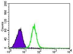 PSAP Antibody (MA5-17159) in Flow Cytometry