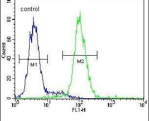 PSMD7 Antibody (PA5-24630) in Flow Cytometry