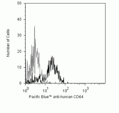 CD64 Antibody (CD6428) in Flow Cytometry