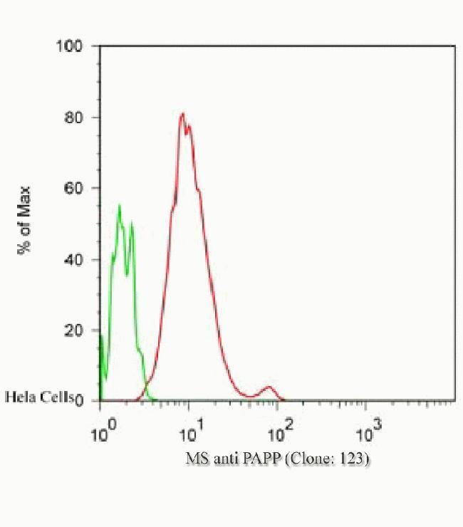 PARP Antibody (436400) in Flow Cytometry
