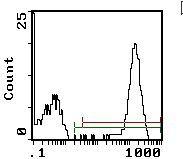 Platelet Antibody (MA1-70084) in Flow Cytometry