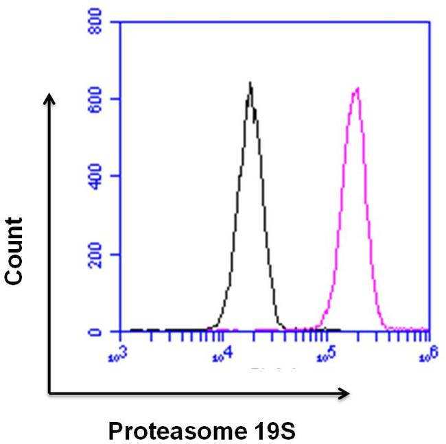PSMD3 Antibody (PA1-974) in Flow Cytometry