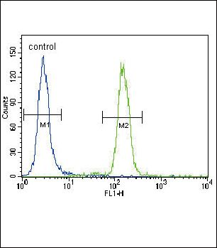 Puma BH3 Domain Antibody (PA5-11397) in Flow Cytometry
