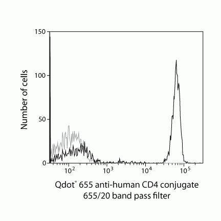 CD4 Antibody (Q10007) in Flow Cytometry