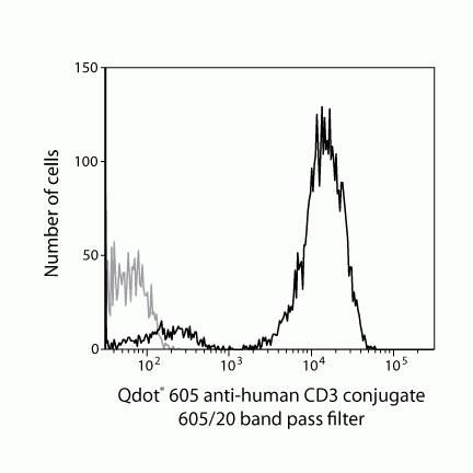 CD3e Antibody (Q10054) in Flow Cytometry