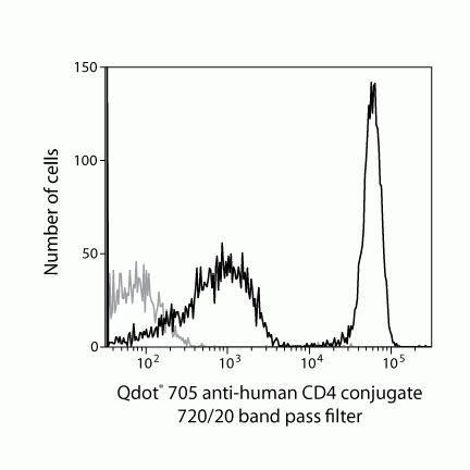 CD4 Antibody (Q10060)