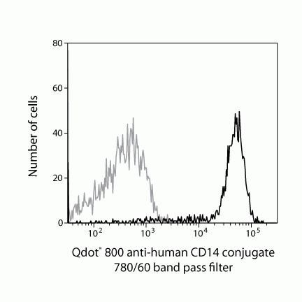 CD14 Antibody (Q10064) in Flow Cytometry