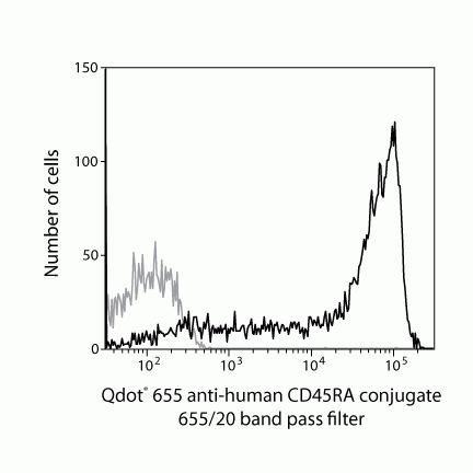 CD45RA Antibody (Q10069) in Flow Cytometry