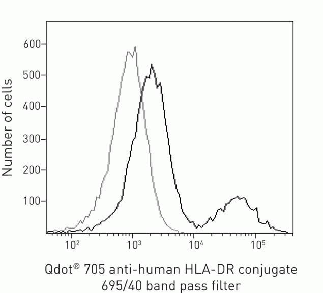 HLA-DR Antibody (Q22159) in Flow Cytometry