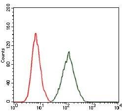 RAP1A Antibody (MA5-17164) in Flow Cytometry