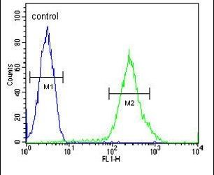 RCL Antibody (PA5-25823) in Flow Cytometry