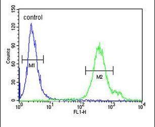 REG3A Antibody (PA5-26219) in Flow Cytometry