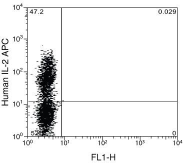 IL-2 Antibody (RHCIL205) in Flow Cytometry