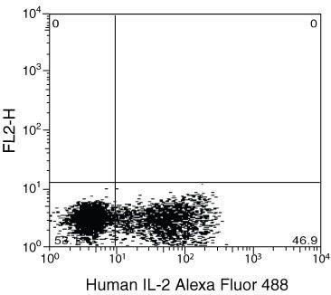IL-2 Antibody (RHCIL220) in Flow Cytometry