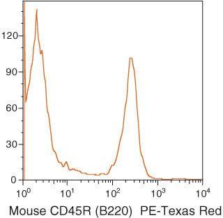 CD45R Antibody (RM2617) in Flow Cytometry