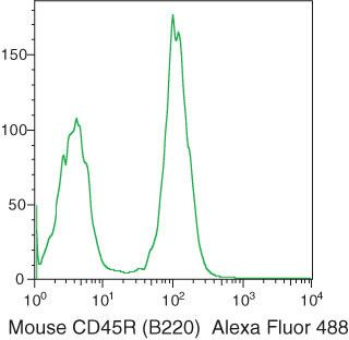 CD45R Antibody (RM2620) in Flow Cytometry