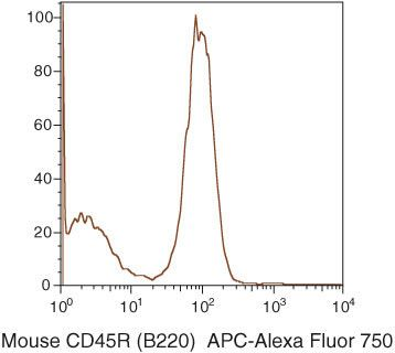 CD45R Antibody (RM2627) in Flow Cytometry