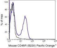 CD45R Antibody (RM2630) in Flow Cytometry