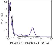 Ly-6G Antibody (RM3028) in Flow Cytometry