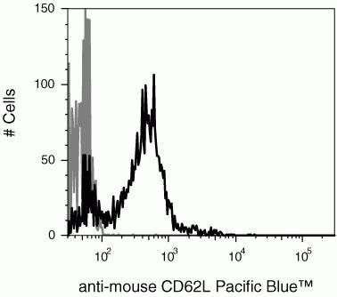 CD62L Antibody (RM4328) in Flow Cytometry