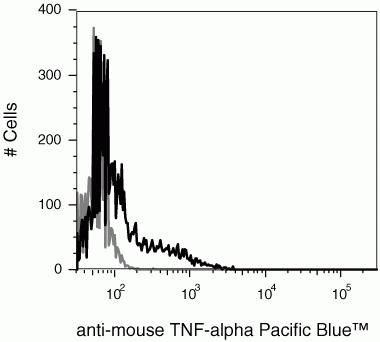TNF alpha Antibody (RM90128) in Flow Cytometry