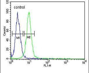 RPL18A Antibody (PA5-26149) in Flow Cytometry