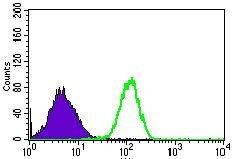 RPL18A Antibody (MA5-17167) in Flow Cytometry