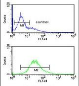 RPS15A Antibody (PA5-24733) in Flow Cytometry