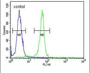 RRS1 Antibody (PA5-24677) in Flow Cytometry