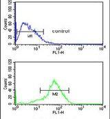 RSAD1 Antibody (PA5-25186) in Flow Cytometry