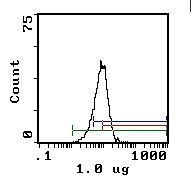 RT1.A Antibody (MA1-70005) in Flow Cytometry