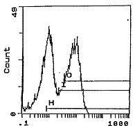 RT1.Bu Antibody (MA1-70006) in Flow Cytometry